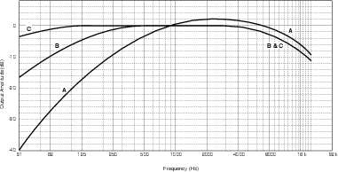 Audio Weighting Curve