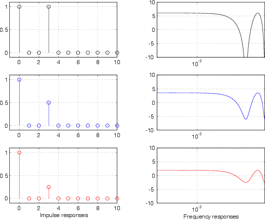 9 Digital Signal Processing