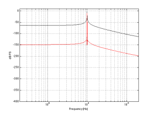 Spectral leakage of Blackman-Harris windowing function. 1000.5 Hz, Fs=2^18, FFT Window length = 2^18 samples. The black plot shows the magnitude response calculated using an FFT and a rectangular windowing function. The red curve is with a Blackman Harris function.