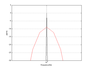 This is a detail showing the peak of the response of for the 1000 Hz tone analysis.