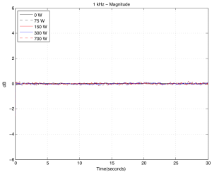 Change in magnitude of the signal at the microphone over time for different hot plate temperatures. 1 kHz tone.