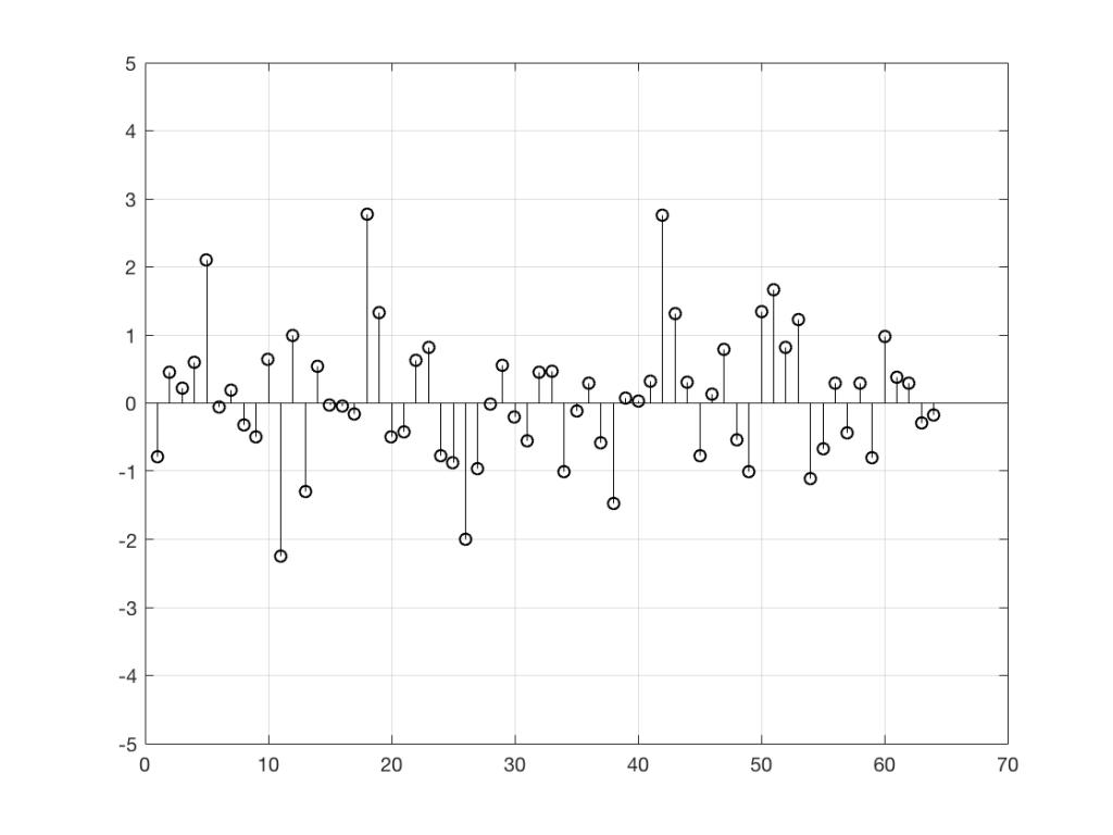 Figure 2a: