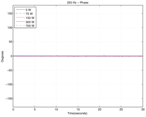 Change in phase of the signal at the microphone over time for different hot plate temperatures. 250 Hz tone.