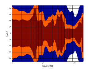 A contour plot showing the directivity of traditionally designed 4-way loudspeaker. The red area has a magnitude between 0 and -1 dB. The orange area has a magnitude of -1 down to -3 dB. The blue area has a magnitude of -3 down to -10 dB. The white area is lower than -10 dB.