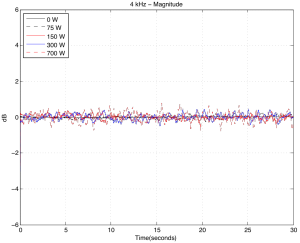Change in magnitude of the signal at the microphone over time for different hot plate temperatures. 4 kHz tone.