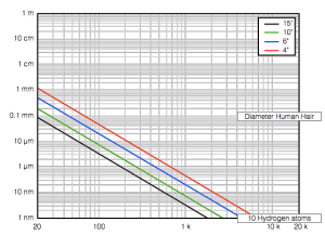 The excursion of a driver (of different diameters) required to generate a signal of 60 dB SPL at 1 m from the front of the driver. Note that this assumes that your driver is mounted in a hole in the wall, not a real loudspeaker box (see text for the implications of this).