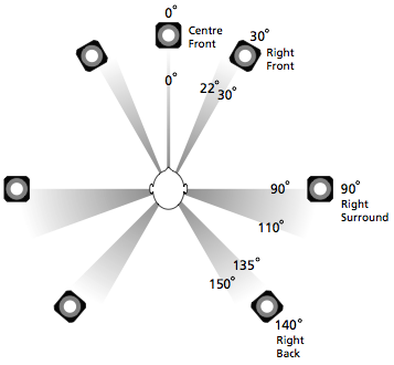 A standard configuration for a 7.0 or 7.1 loudspeaker layout.