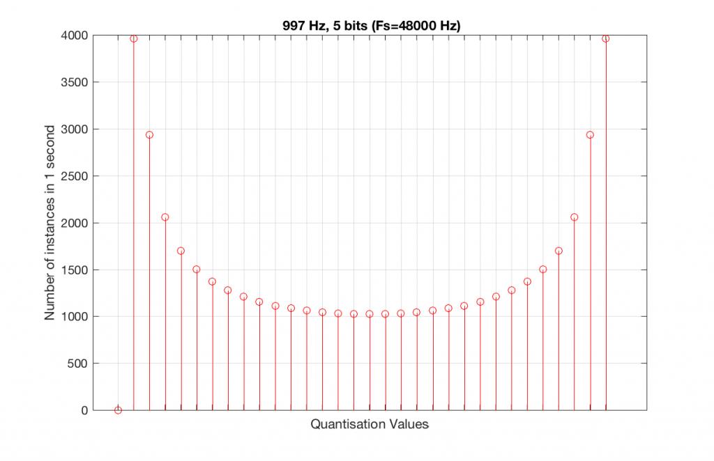 997 Hz? – earfluff and eyecandy