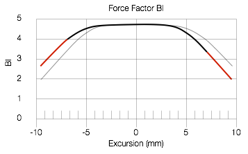 Figure X: The Bl curve of the midrange driver of the Beolab 90. The amount of force (and therefore the control of the driver) stays fairly constant until the excursion of the driver is more than 5 mm away from the rest position.
