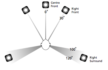 The recommended configuration for a the five main loudspeakers in a 5.0- or 5.1- channel configuration. All loudspeakers should be the same distance from the listening position and, in a perfect world, are all identical loudspeakers.