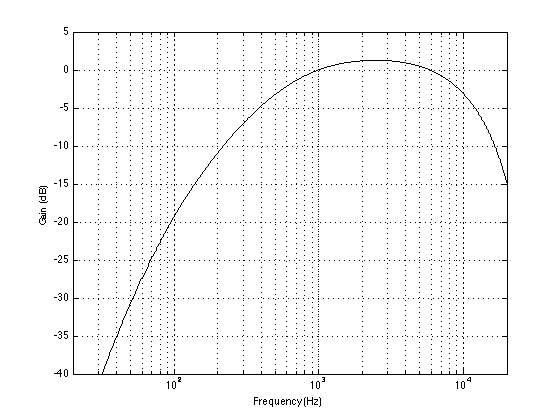 The magnitude response of an A-weighting filter.
