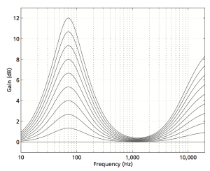 """Fig 5: The equalisation applied by the """"Loudness"""" function at different volume settings in the BeoPlay V1, BeoVision 11, BeoSystem 3 and BeoVision Avant. Note that these are the default settings and are customisable by the user."""