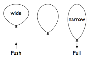 A balloon in its natural state (the middle), the same balloon being squished (on the left), and the same balloon being stretched (on the right).