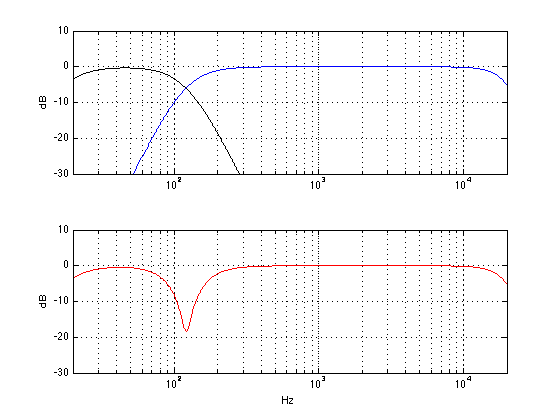 "The theoretical responses of a subwoofer with a low pass of 120 Hz (black curve) a different main loudspeaker with a high pass of 120 Hz (blue) and the total sum at the listening position (red) in an imaginary world. In this case, the subwoofer's polarity has been inverted by changing the ""phase"" switch to 180."