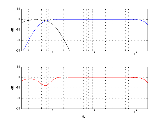 The theoretical responses of a subwoofer with a low pass of 120 Hz (black curve) a main loudspeaker with a high pass of 50 Hz (blue) and the total sum at the listening position (red) in an imaginary world.