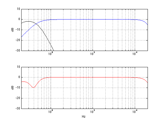 The theoretical responses of a subwoofer with a low pass of 50 Hz (black curve) a different main loudspeaker with a high pass of 50 Hz (blue) and the total sum at the listening position (red) in an imaginary world.