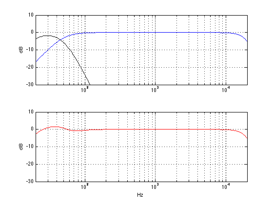 "The theoretical responses of a subwoofer with a low pass of 50 Hz (black curve) a different main loudspeaker with a high pass of 50 Hz (blue) and the total sum at the listening position (red) in an imaginary world. In this case, the subwoofer's polarity has been inverted by changing the ""phase"" switch to 180."