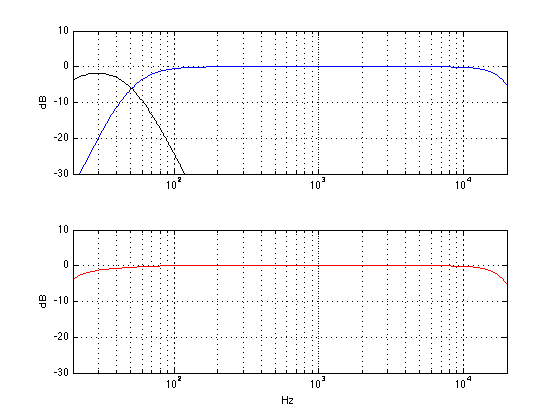 The theoretical responses of a subwoofer with a low pass of 50 Hz (black curve) a main loudspeaker with a high pass of 50 Hz (blue) and the total sum at the listening position (red) in an imaginary world.