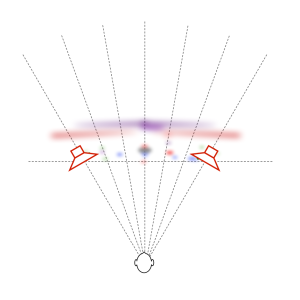 Figure X: A spatial map representing the locations of some of the sound sources in Jennifer Warnes's recording of Bird on a Wire. Beam Width = wide.