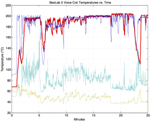 The temperatures (in °C) of the voice coils of the four drivers in a BeoLab 5 as a result of playing pop music at full volume on a BeoSound 5. The X-axis is the time in minutes. (green = tweeter, light blue = midrange, dark blue = mid woofer, red = woofer)