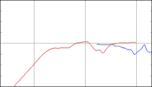 An example of the natural on-axis magnitude responses of the woofer and tweeter in a two-way loudspeaker system like a BeoSound 8. The red curve shows the natural response of the woofer, the blue curve shows the response of the tweeter.
