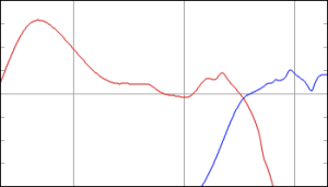 "An example of the correction curves used to ""fix"" the responses of the loudspeaker drivers with the natural responses shown in the previous figure. This is the kind of filter that would be implemented in the DSP by the acoustical and the DSP engineers based on the measurements."
