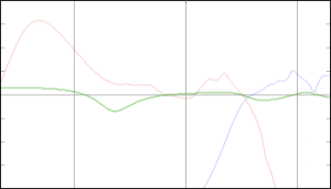 The green curve shows the additional equalisation added in the sound design process. This is applied to the loudspeaker in addition to the engineering-based filters shown by the red and blue curves.