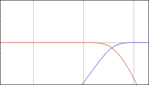 How NOT to make a crossover filter. Although this filter will ensure that only the low frequencies go to the woofer and the highs to the tweeter, there is no compensation here for the natural behaviours of the loudspeaker drivers themselves. In other words, these curves should be the target for the crossover filter PLUS the drivers - not just the filter itself.