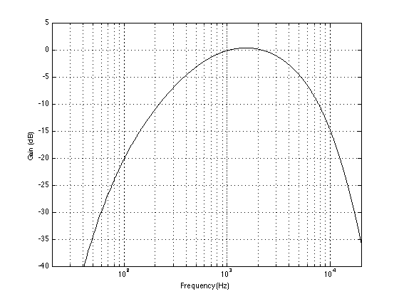 The magnitude response of the combination of the A-weighting filter and the filter applied to the pink noise signal.