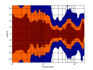 A contour plot showing the directivity of a commercially available 3-way loudspeaker. The red area has a magnitude between 0 and -1 dB. The orange area has a magnitude of -1 down to -3 dB. The blue area has a magnitude of -3 down to -10 dB. The white area is lower than -10 dB.