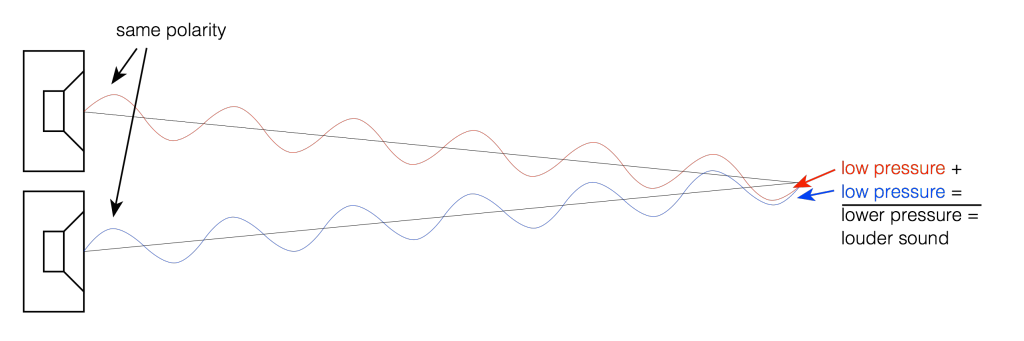 Figure 2: Two sound sources playing the same signal located at the same distance from the listening position.
