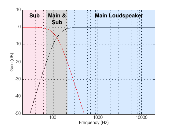 A conceptual way of thinking about which loudspeaker is playing the audio signal.