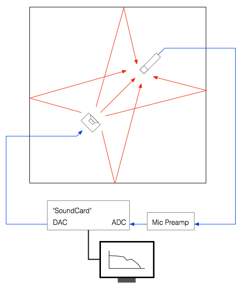 Figure 2: A block diagram of the measurement system in The Cube.