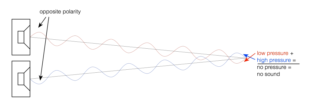 igure 2: Two sound sources playing the same signal located at the same distance from the listening position.