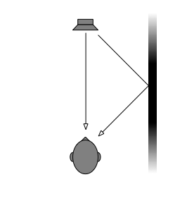 "Fig 1. The sound arriving at a listener from a loudspeaker in a room with only one wall. Note that the sound arrives from two directions - the first is directly from the loudspeaker. The second is a ""first reflection"" off the wall."