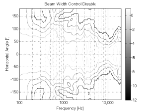 """Figure 6: The directivity of the system as a """"normal"""" multi-way loudspeaker."""