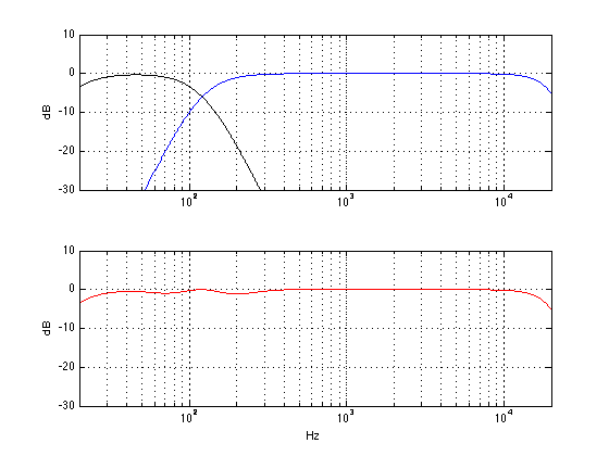 "The subwoofer is 0.72 m further away than the main loudspeaker. The polarity (or ""phase"") of the subwoofer is normal. The allpass filter has been set to a frequency of 40 Hz."