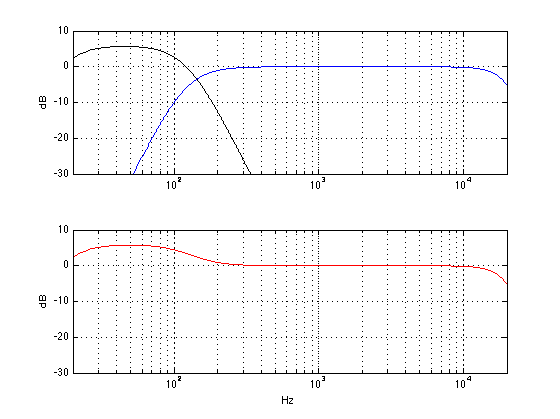 The output of a subwoofer and a main loudspeaker. The subwoofer's gain has been increased by 6 dB. The distance to both loudspeakers is the same.