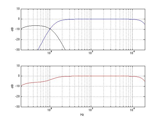 The output of a subwoofer and a main loudspeaker. The subwoofer's gain has been decreased by 6 dB. The distance to both loudspeakers is the same.