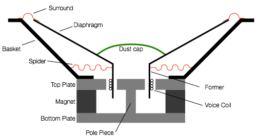 Figure X: A cross section of a typical moving coil dynamic loudspeaker driver. The diaphragm is shown at the rest position, with an excursion of 0 mm.