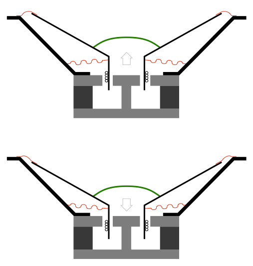 Figure X: The cross-section of a typical moving coil dynamic loudspeaker. The top drawing shows the diaphragm used outwards (a positive excursion). The bottom drawing shows the diaphragm pulled inwards (a negative excursion).