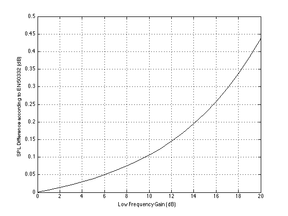 The relationship between the increase in SPL as measured using the EN 50332 standard vs. the gain of a bass boost applied to the headphones. (filter characteristics are Low shelving, fc=120 Hz, Q=0707)