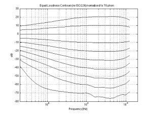 Fig 3: The Equal Loudness contours for 0 phons (bottom curve) to 90 phons (top curve) in 10 phone increments, according to ISO226. These have all been normalised to the 70 phone curve.