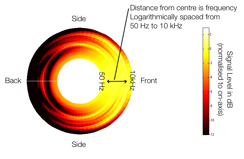 Figure X: A graphical guide on how to read the circular directivity plots below.