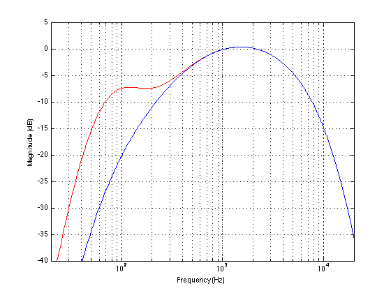 "The magnitude responses of the two simulated headphones as ""seen"" by a EN 50332 measurement. The blue curve is ""Headphone A"". The red curve is ""Headphone B""."