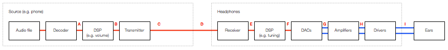 Fig 6: An example of a basic signal flow that occurs when you plus a pair of passive headphones into your phone to listen to music.