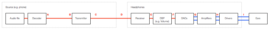 Fig 9: One example of a basic signal flow that occurs when you connect a pair of active headphones to your telephone using Bluetooth to listen to music. Note that the volume control, in this example, is shown in the headphones.