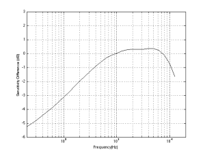 Fig 2: