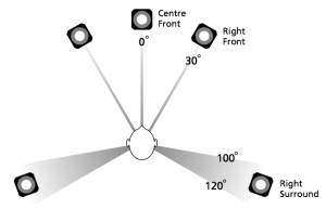ITU 775 recommendation for 5-channel loudspeaker configuration