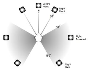 ITU 775 recommendation for 7-channel loudspeaker configuration